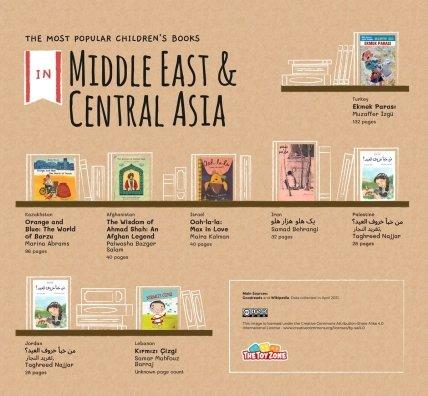 Лучшая детская литература Среднего востока и Центральной Азии