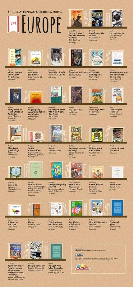 Лучшая детская литература Европы