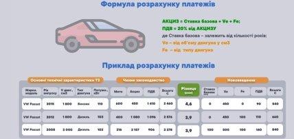 Формула розрахунку акцизу на авто