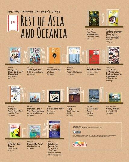 Лучшая детская литература остальной Азии и Океании