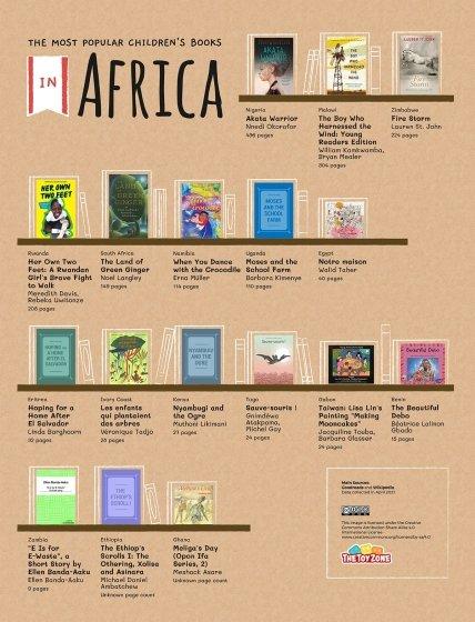 Лучшая детская литература Африки