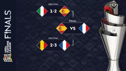 Финал четырех Лиги наций