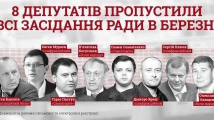 В КИУ назвали фамилии нардепов, которые ни разу не появились в Раде в марте
