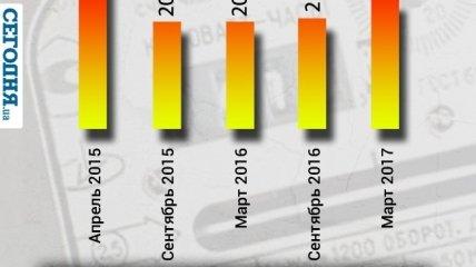 С 1 сентября тарифы на электроэнергию вновь повысятся