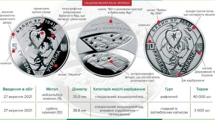 Что изображено на памятных монетах НБУ