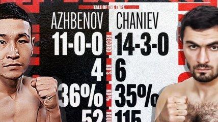 Экс-претендент на титул брутально нокаутировал непобедимого казаха в весе Ломаченко (видео)